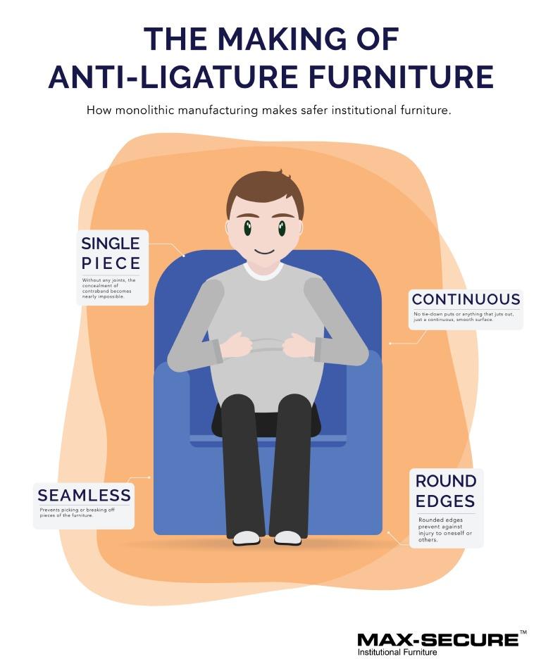 The Max-Secure making of anti-ligature furniture