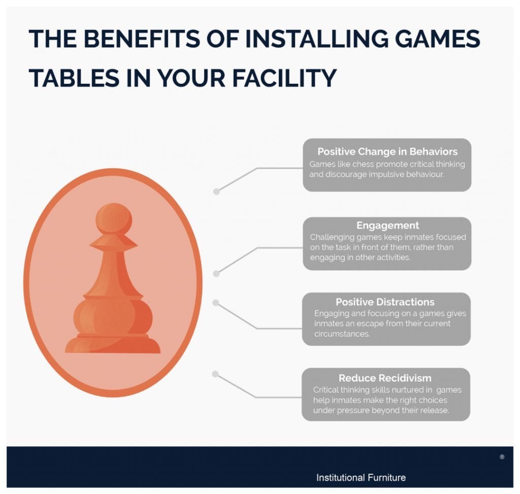 Installing Games Tables in your Facility